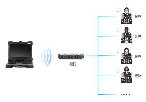 加固笔记本在无线报靶系统中的应用