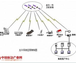 基于北斗和无线系统的森林防火系统解决方案