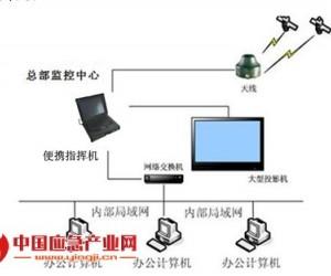 基于北斗系统和无线通信系统的车辆指挥监控